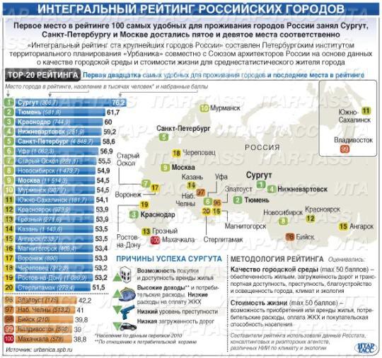 Двадцатка крупнейших городов россии
